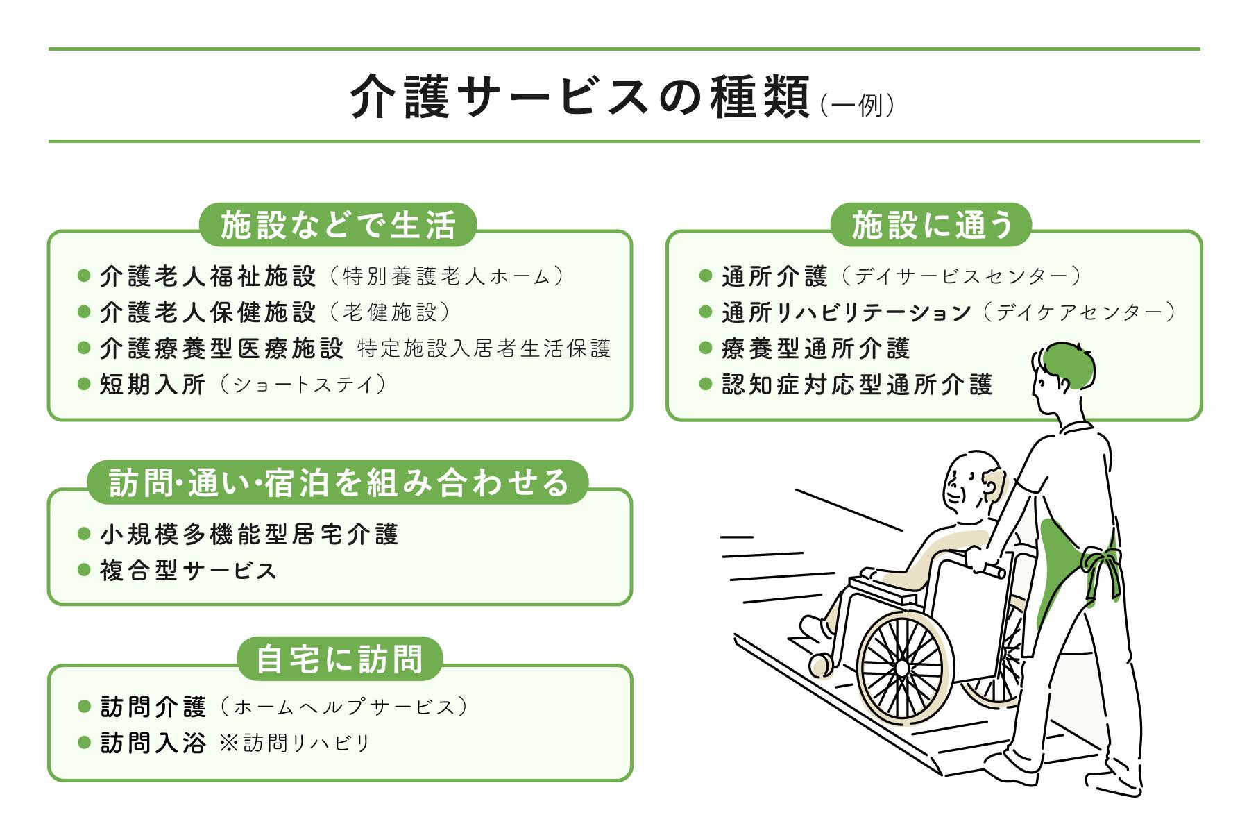 都道府県・政令市・中核市が指定・監督を行うサービス
